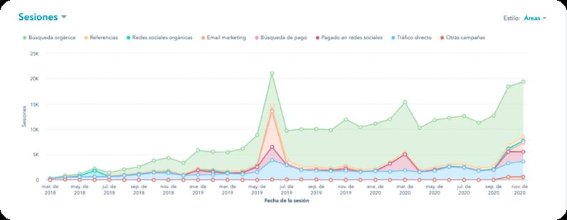 Gráfica que demuestra el aumento de la visitación orgánica del sitio web de Qupos.