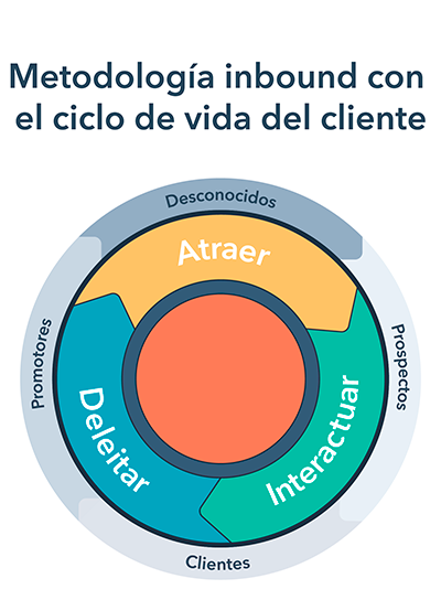 Onboarding de marketing