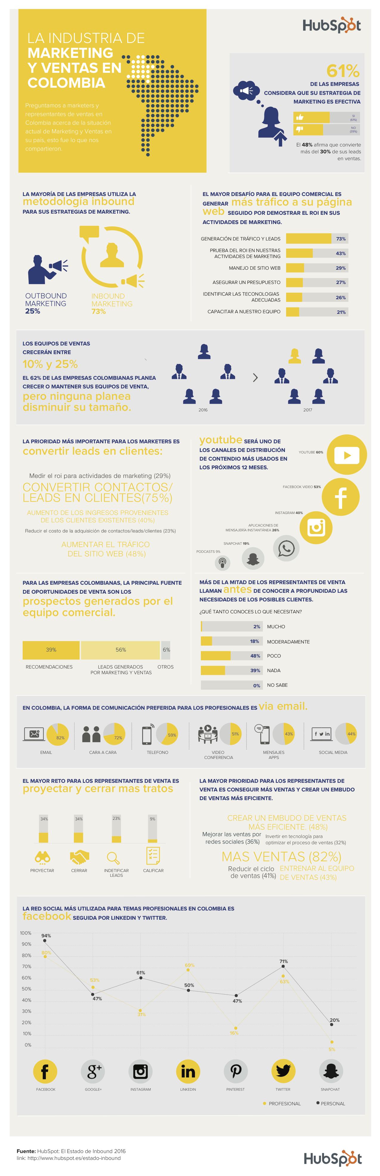 Inbound Marketing Colombia