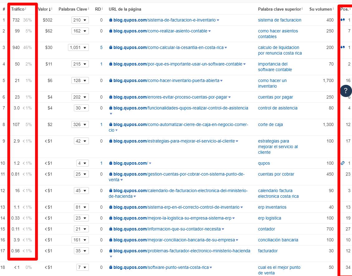 Asimismo, aumentamos en un 300 % las palabras clave posicionadas orgánicamente en el top 3 de Google y un 436 % de palabras clave posicionadas en el top 10.