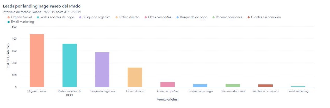 Resultados de la landing page de Paseo del Prado durante los 3 primeros meses