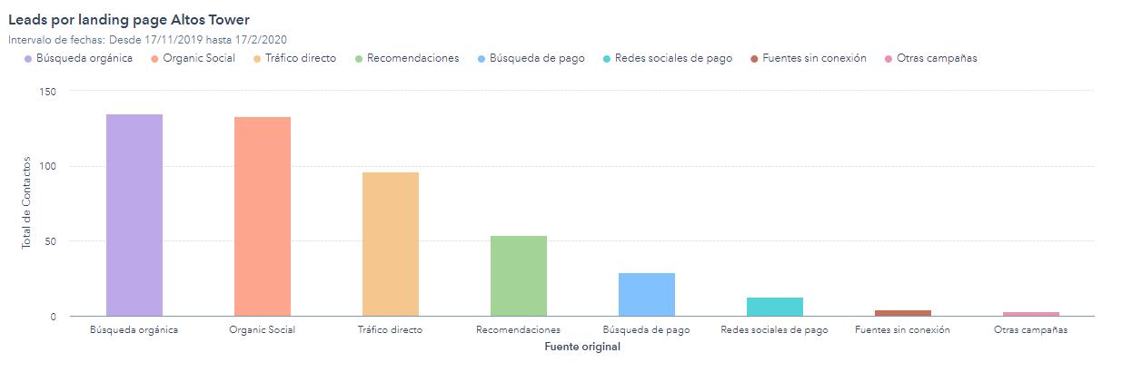 Resultados de la landing page de Altos Tower, durante los 3 primeros meses: